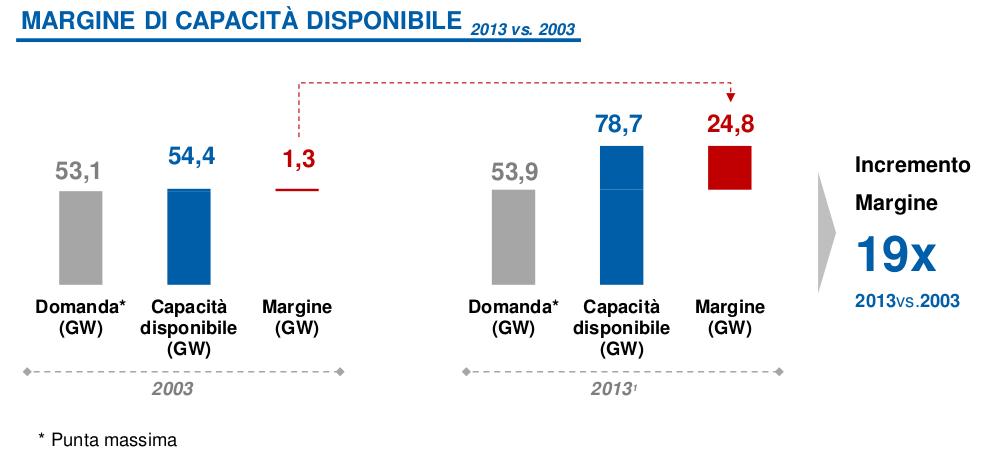 Immagine del grafico del margine di capacità energetica dell'Italia tra il 2003 e il 2013